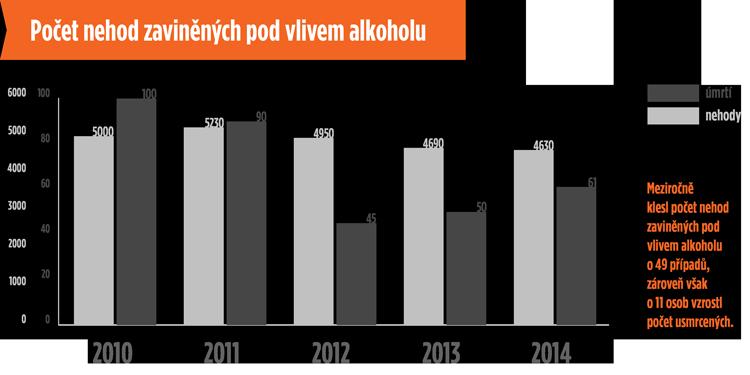 Pocet_nehod_zavinenych_pod_vlivem_alkoholu